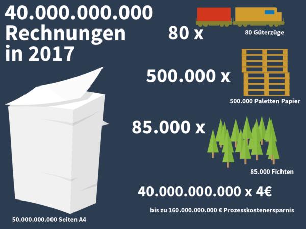 Infografik zum Thema e-Invoicing in Europa
